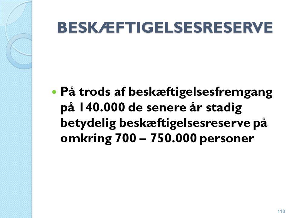 BESKÆFTIGELSESRESERVE På trods af beskæftigelsesfremgang på 140.000 de senere år stadig betydelig beskæftigelsesreserve på omkring 700 – 750.000 personer 110