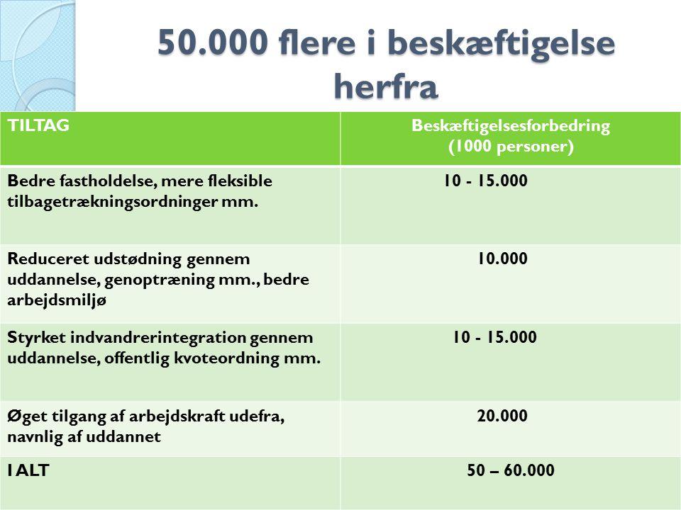 50.000 flere i beskæftigelse herfra 111 TILTAGBeskæftigelsesforbedring (1000 personer) Bedre fastholdelse, mere fleksible tilbagetrækningsordninger mm.