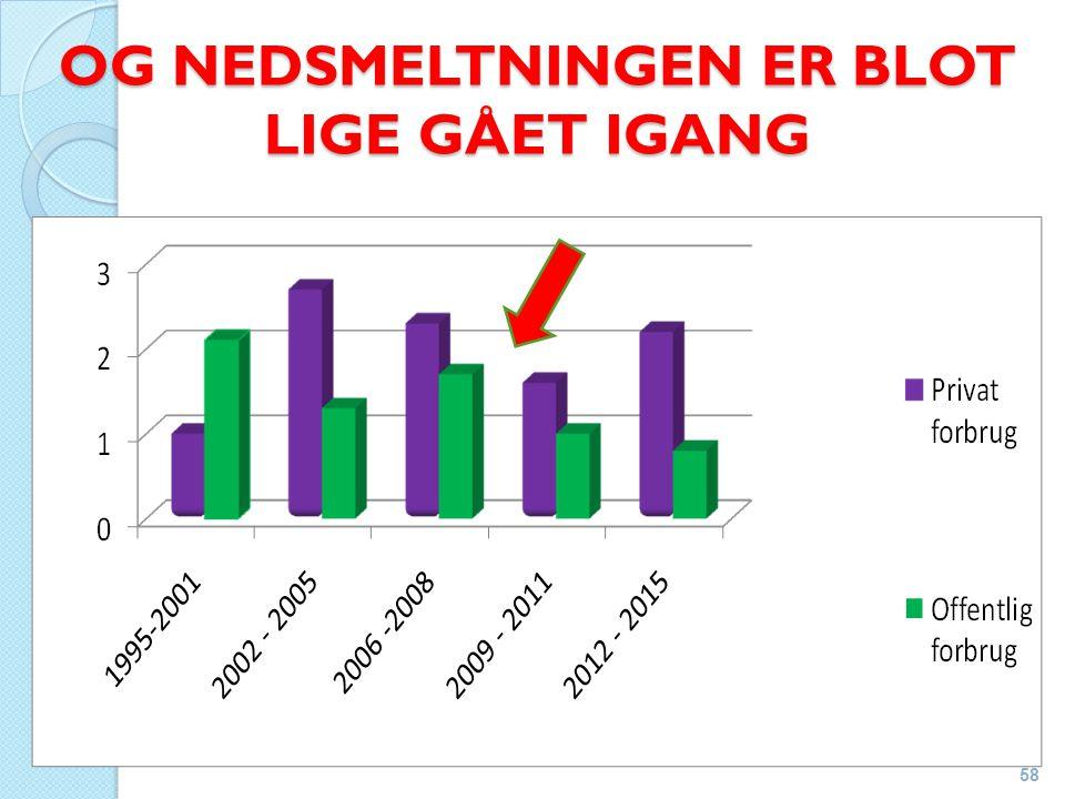 OG NEDSMELTNINGEN ER BLOT LIGE GÅET IGANG 58