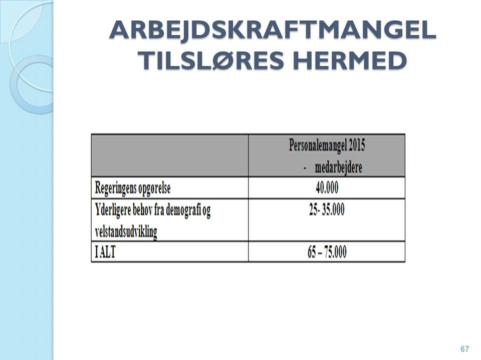 ARBEJDSKRAFTMANGEL TILSLØRES HERMED 67