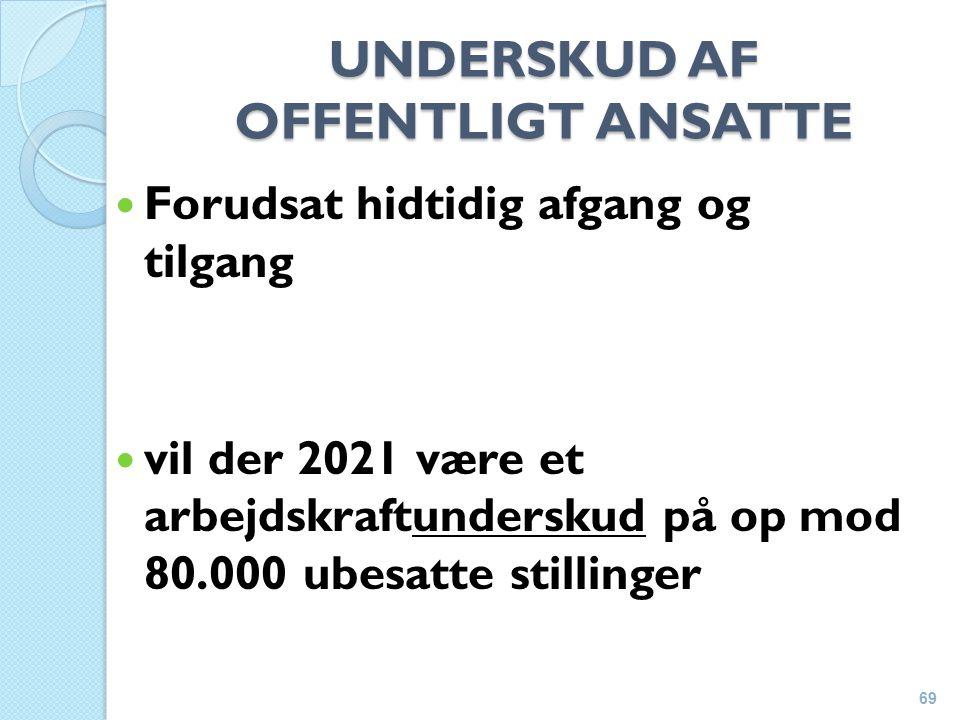 UNDERSKUD AF OFFENTLIGT ANSATTE Forudsat hidtidig afgang og tilgang vil der 2021 være et arbejdskraftunderskud på op mod 80.000 ubesatte stillinger 69