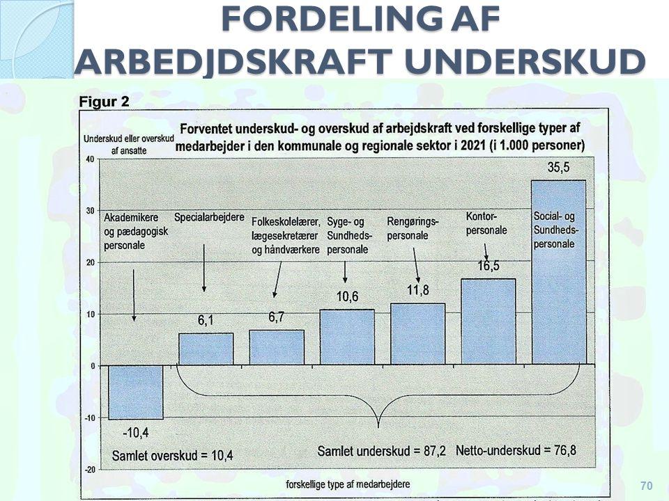 FORDELING AF ARBEDJDSKRAFT UNDERSKUD 70