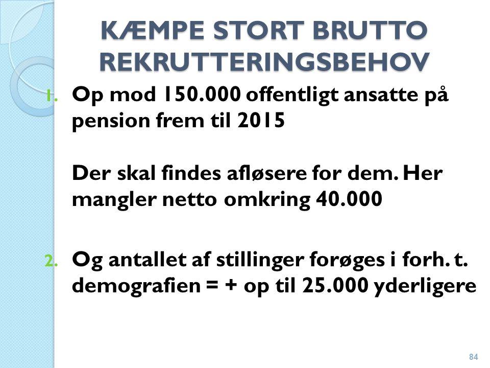 KÆMPE STORT BRUTTO REKRUTTERINGSBEHOV 1.