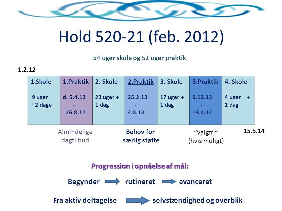 Hold 520-21 (feb.