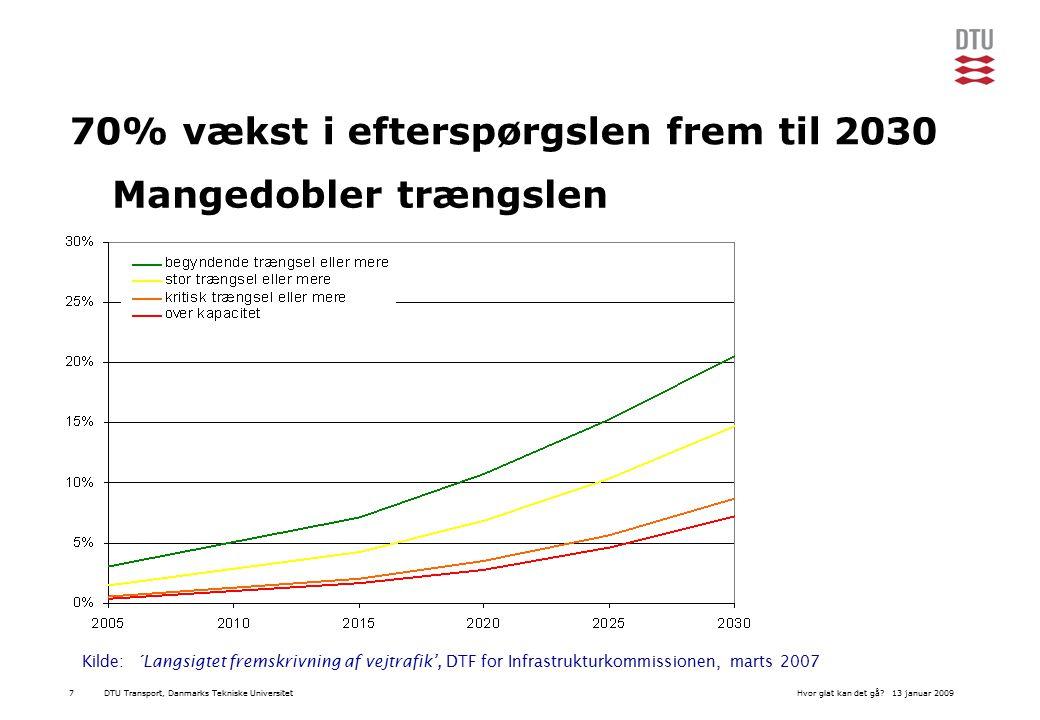 DTU Transport, Danmarks Tekniske Universitet13 januar 2009Hvor glat kan det gå 7 70% vækst i efterspørgslen frem til 2030 Kilde: ´Langsigtet fremskrivning af vejtrafik', DTF for Infrastrukturkommissionen, marts 2007 Mangedobler trængslen