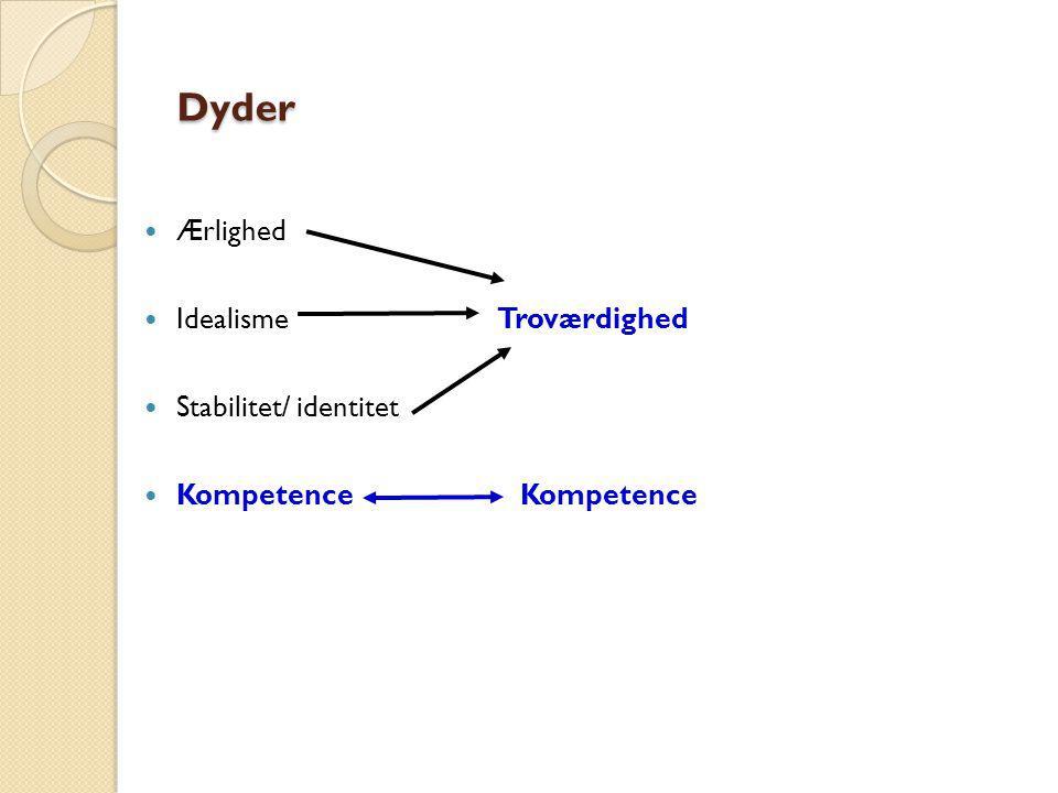 Dyder Ærlighed Idealisme Troværdighed Stabilitet/ identitet Kompetence Kompetence