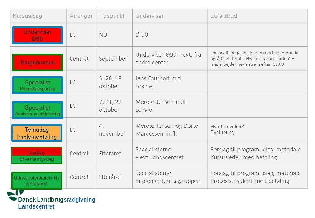 Dansk Landbrugsrådgivning Landscentret Kursus/dagArrangørTidspunktUnderviserLC's tilbud LCNUØ-90 CentretSeptember Underviser Ø90 – evt.