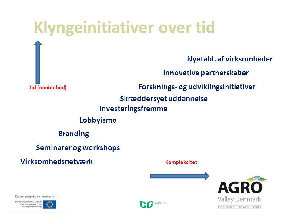 Klyngeinitiativer over tid Nyetabl.