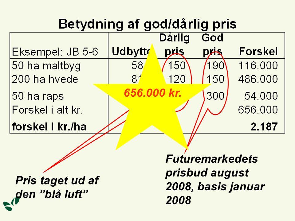 Pris taget ud af den blå luft Futuremarkedets prisbud august 2008, basis januar 2008 656.000 kr.