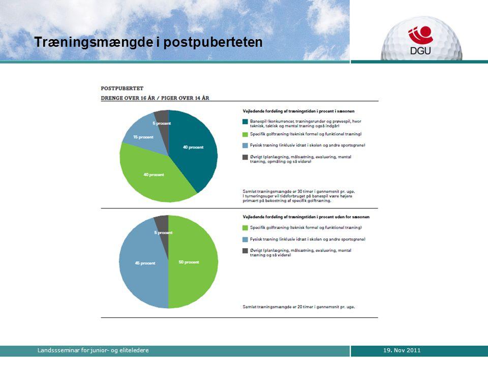 19. Nov 2011Landssseminar for junior- og eliteledere Træningsmængde i postpuberteten