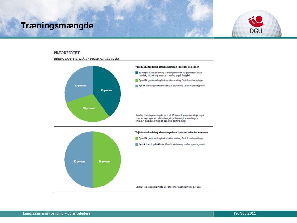 19. Nov 2011Landssseminar for junior- og eliteledere Træningsmængde