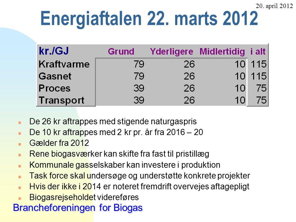 20. april 2012 Brancheforeningen for Biogas Energiaftalen 22.