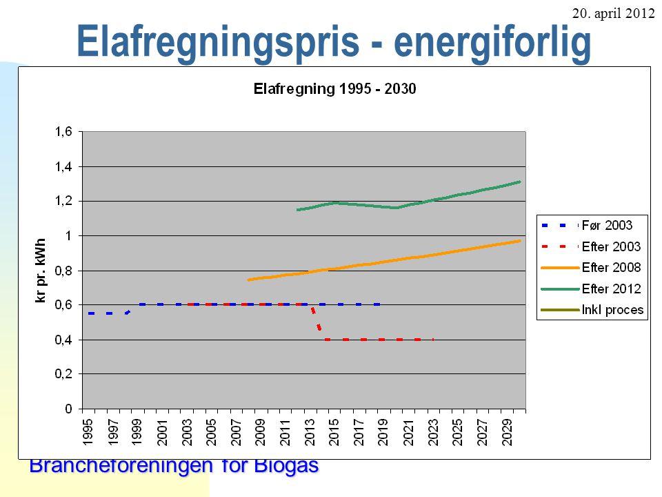 20. april 2012 Brancheforeningen for Biogas Elafregningspris - energiforlig