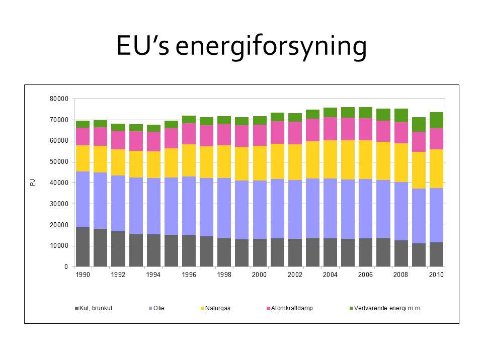 EU's energiforsyning