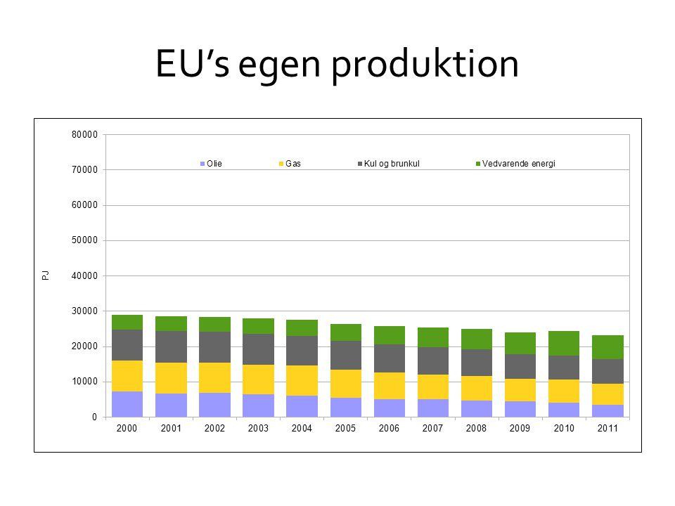 EU's egen produktion