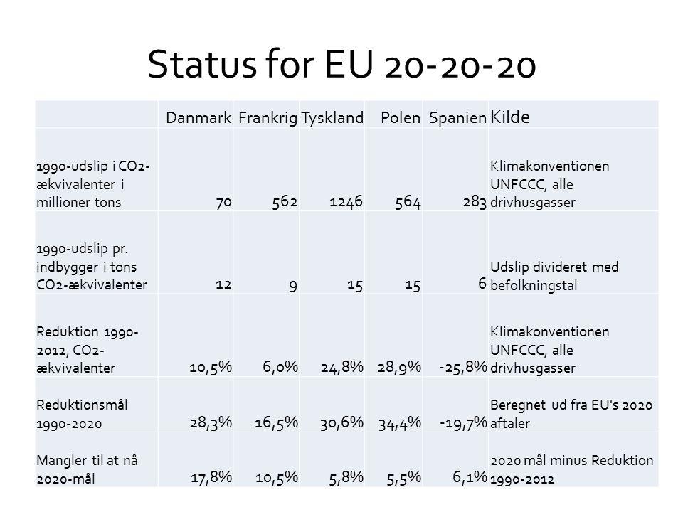 Status for EU 20-20-20 DanmarkFrankrigTysklandPolenSpanien Kilde 1990-udslip i CO2- ækvivalenter i millioner tons 705621246564283 Klimakonventionen UNFCCC, alle drivhusgasser 1990-udslip pr.