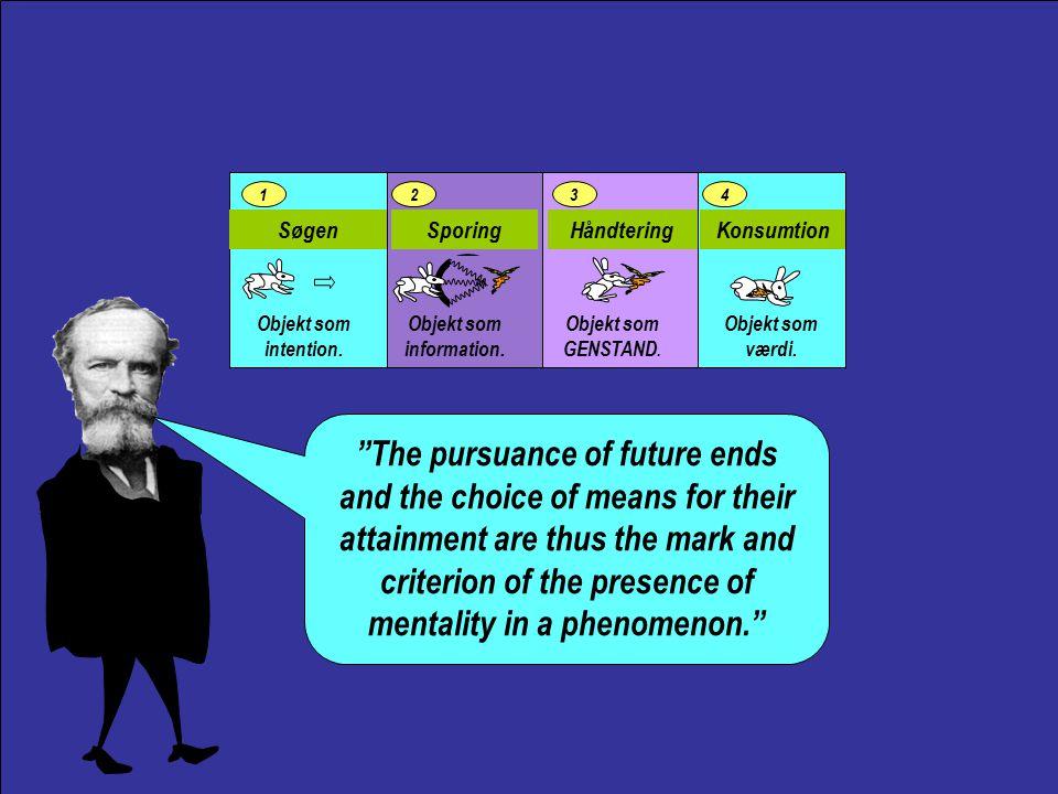 Stimulus Indholdet OplevelsenBevidstheden IDÉER Bevidsthedsstrømmen