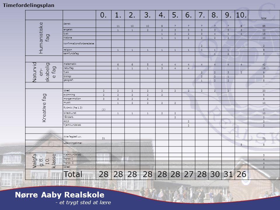Nørre Aaby Realskole - et trygt sted at lære Timefordelingsplan 0.