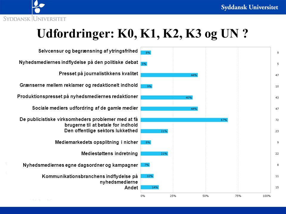 Udfordringer: K0, K1, K2, K3 og UN .