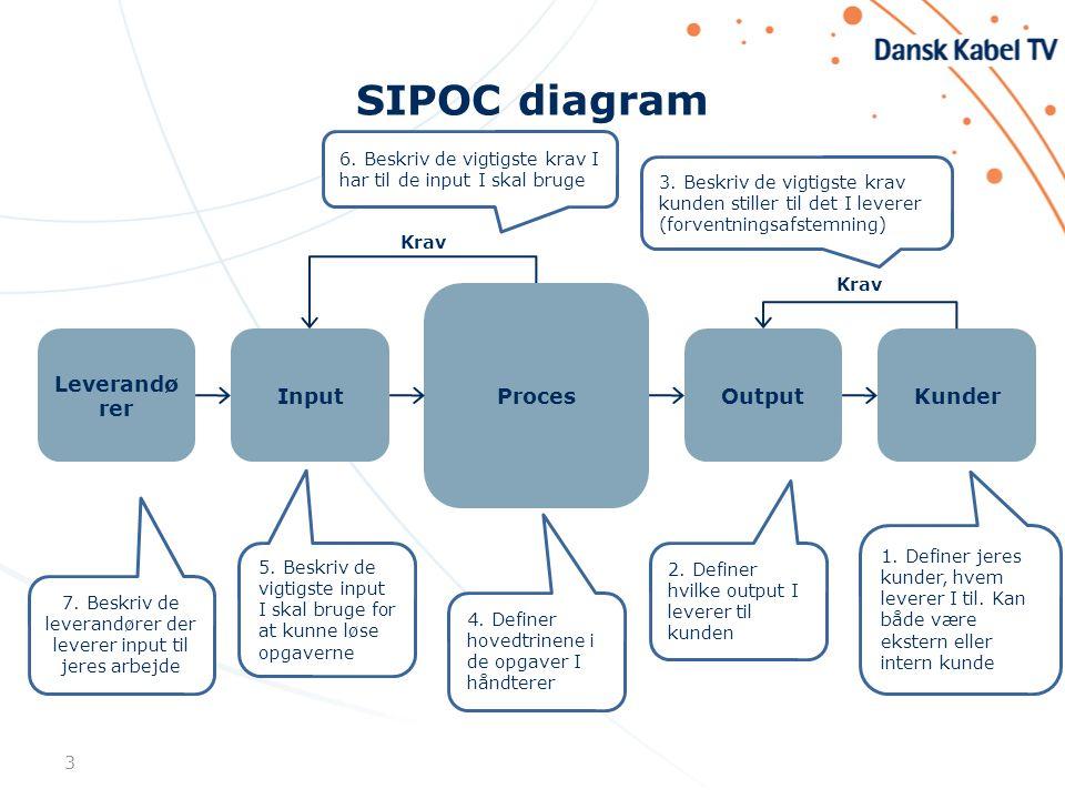 SIPOC diagram 3 Leverandø rer Input Proces OutputKunder Krav 7.