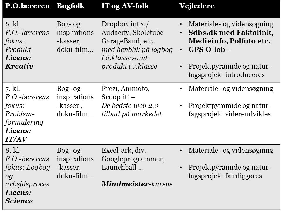 Den røde tråd for PLC-folk P.O.lærerenBogfolkIT og AV-folkVejledere 6.