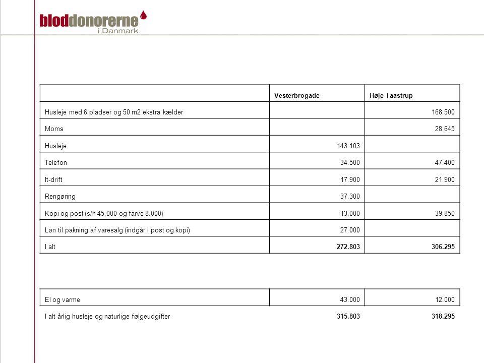VesterbrogadeHøje Taastrup Husleje med 6 pladser og 50 m2 ekstra kælder 168.500 Moms 28.645 Husleje143.103 Telefon34.50047.400 It-drift17.90021.900 Rengøring37.300 Kopi og post (s/h 45.000 og farve 8.000)13.00039.850 Løn til pakning af varesalg (indgår i post og kopi)27.000 I alt272.803306.295 El og varme43.00012.000 I alt årlig husleje og naturlige følgeudgifter315.803318.295