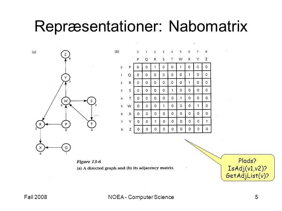 Fall 2008NOEA - Computer Science5 Repræsentationer: Nabomatrix Plads IsAdj(v1,v2) GetAdjList(v)