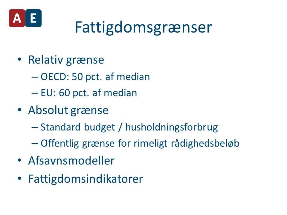 Fattigdomsgrænser Relativ grænse – OECD: 50 pct. af median – EU: 60 pct.