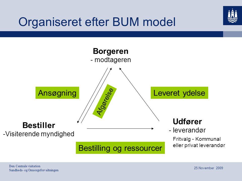 Den Centrale visitation Sundheds- og Omsorgsforvaltningen 25.November 2009 Organiseret efter BUM model Bestiller -Visiterende myndighed Borgeren - mod