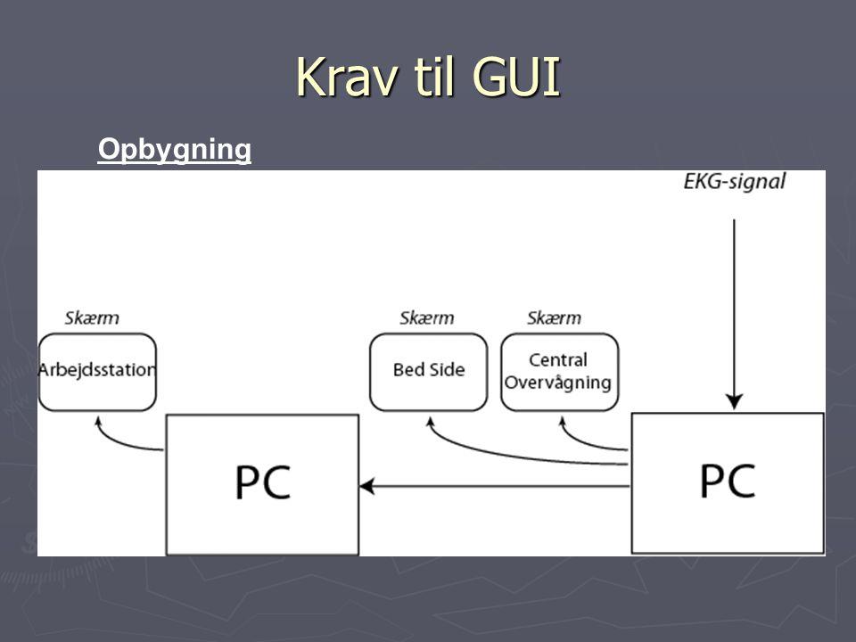 Krav til GUI Opbygning