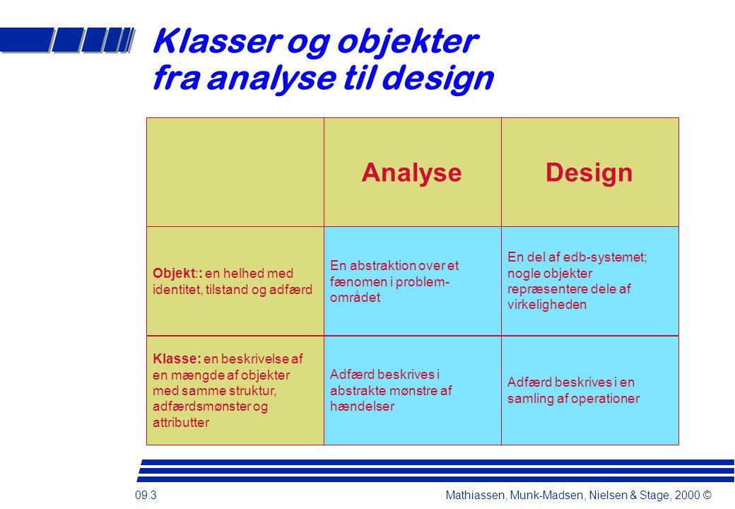 09.3 Mathiassen, Munk-Madsen, Nielsen & Stage, 2000 © Klasser og objekter fra analyse til design Klasse: en beskrivelse af en mængde af objekter med samme struktur, adfærdsmønster og attributter Objekt:: en helhed med identitet, tilstand og adfærd DesignAnalyse En abstraktion over et fænomen i problem- området Adfærd beskrives i en samling af operationer En del af edb-systemet; nogle objekter repræsentere dele af virkeligheden Adfærd beskrives i abstrakte mønstre af hændelser