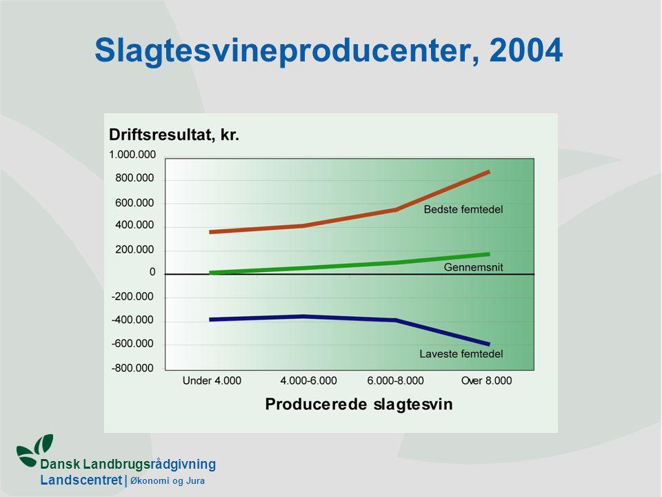 Dansk Landbrugsrådgivning Landscentret | Økonomi og Jura Slagtesvineproducenter, 2004