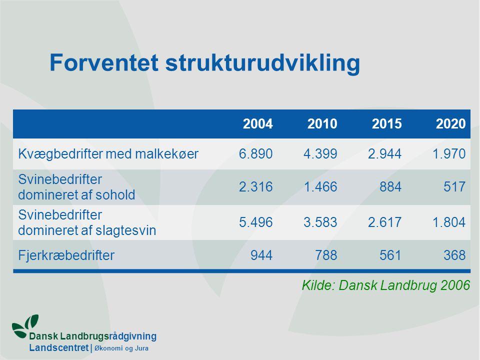 Dansk Landbrugsrådgivning Landscentret | Økonomi og Jura Forventet strukturudvikling 2004201020152020 Kvægbedrifter med malkekøer6.8904.3992.9441.970 Svinebedrifter domineret af sohold 2.3161.466884517 Svinebedrifter domineret af slagtesvin 5.4963.5832.6171.804 Fjerkræbedrifter944788561368 Kilde: Dansk Landbrug 2006