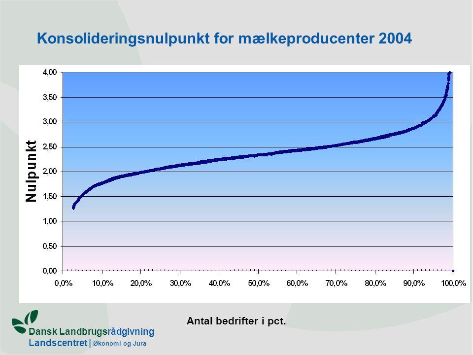 Dansk Landbrugsrådgivning Landscentret | Økonomi og Jura Konsolideringsnulpunkt for mælkeproducenter 2004 Antal bedrifter i pct.