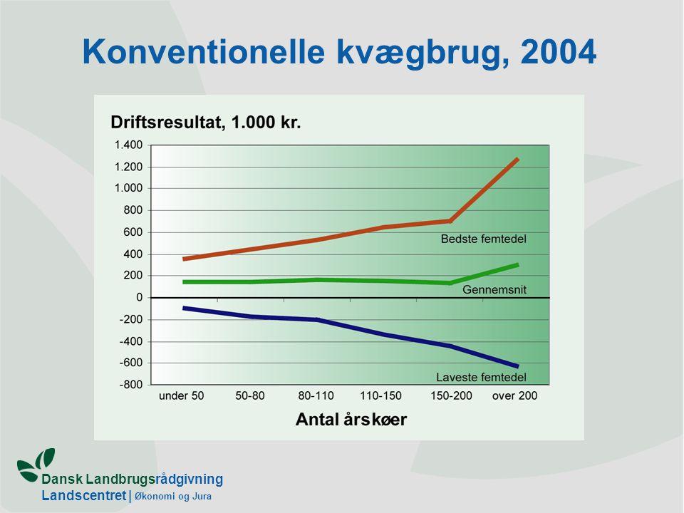 Dansk Landbrugsrådgivning Landscentret | Økonomi og Jura Konventionelle kvægbrug, 2004