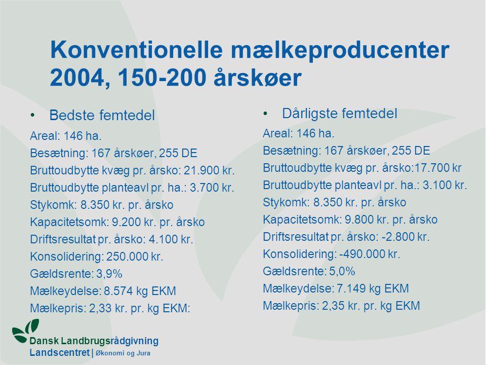 Dansk Landbrugsrådgivning Landscentret | Økonomi og Jura Konventionelle mælkeproducenter 2004, 150-200 årskøer Bedste femtedel Areal: 146 ha.