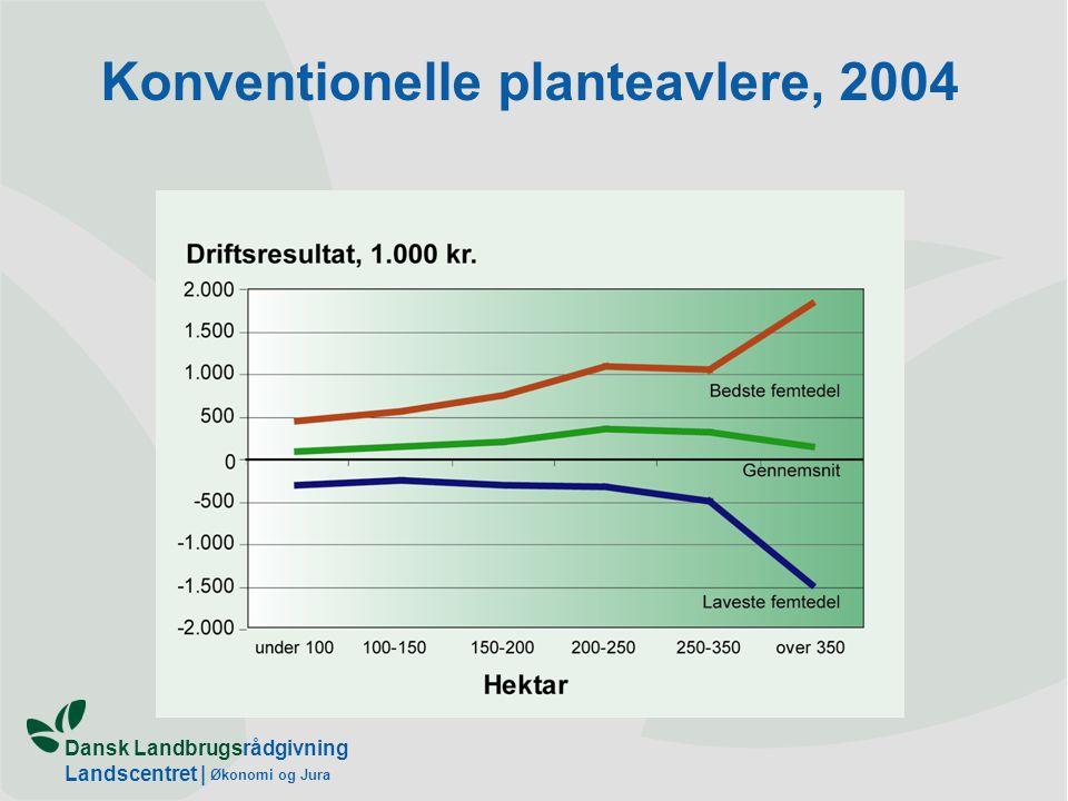 Dansk Landbrugsrådgivning Landscentret | Økonomi og Jura Konventionelle planteavlere, 2004