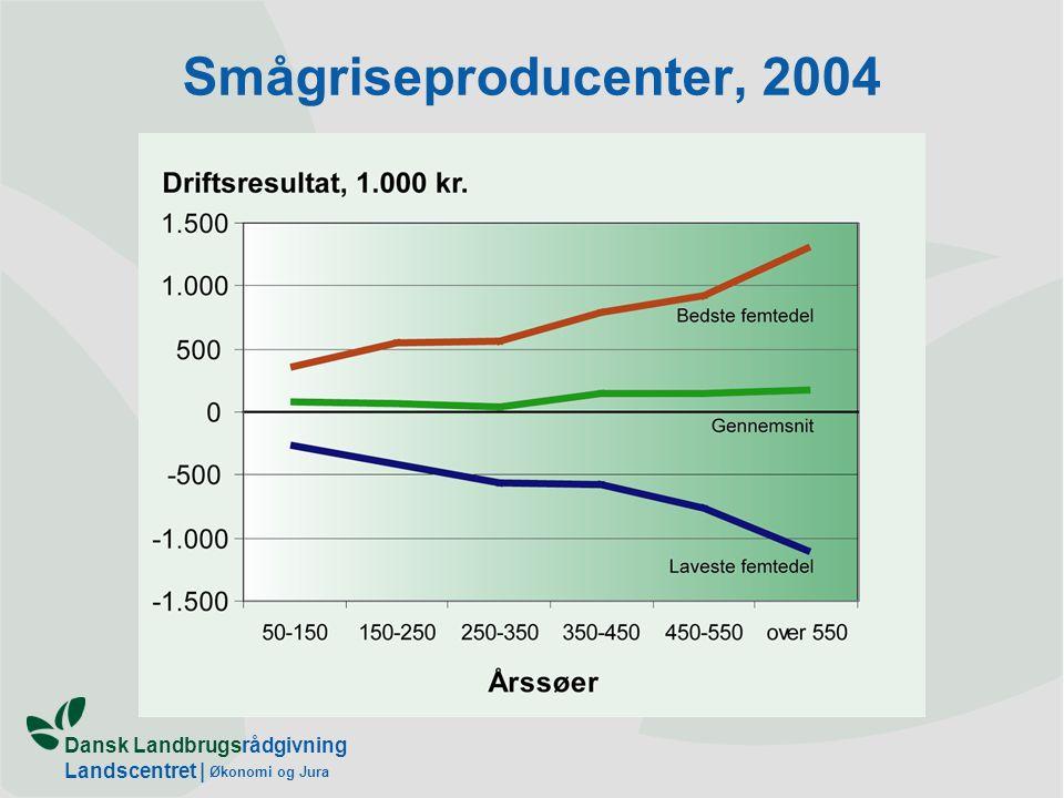 Dansk Landbrugsrådgivning Landscentret | Økonomi og Jura Smågriseproducenter, 2004