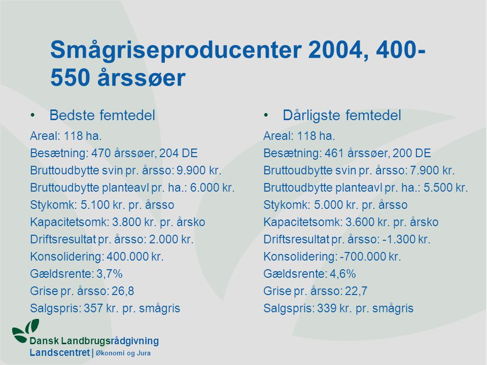 Dansk Landbrugsrådgivning Landscentret | Økonomi og Jura Smågriseproducenter 2004, 400- 550 årssøer Bedste femtedel Areal: 118 ha.