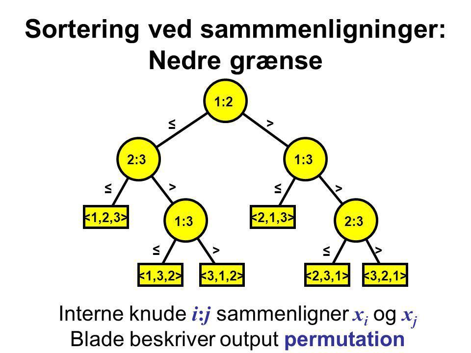 Sortering ved sammmenligninger: Nedre grænse Interne knude i:j sammenligner x i og x j Blade beskriver output permutation >> > ≤ ≤ ≤ ≤ > > ≤ 2:3 1:3 1:2 2:3