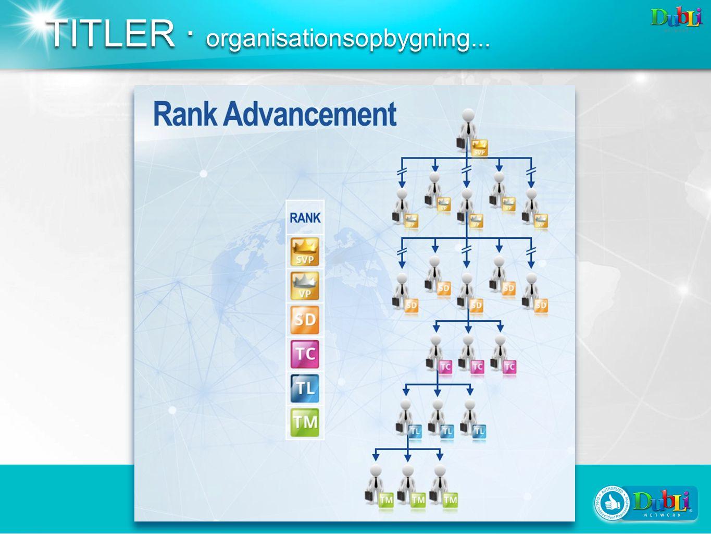 TITLER · organisationsopbygning...