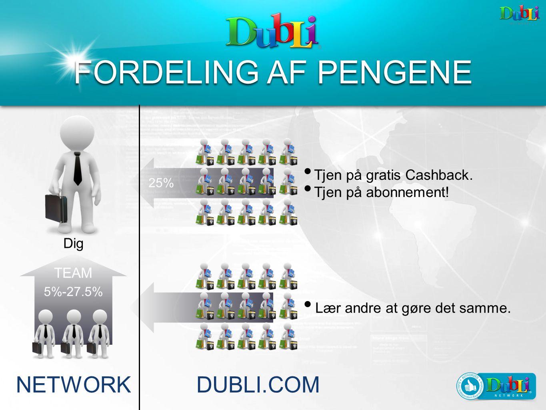25% 5%-27.5% Dig TEAM NETWORKDUBLI.COM Tjen på gratis Cashback.
