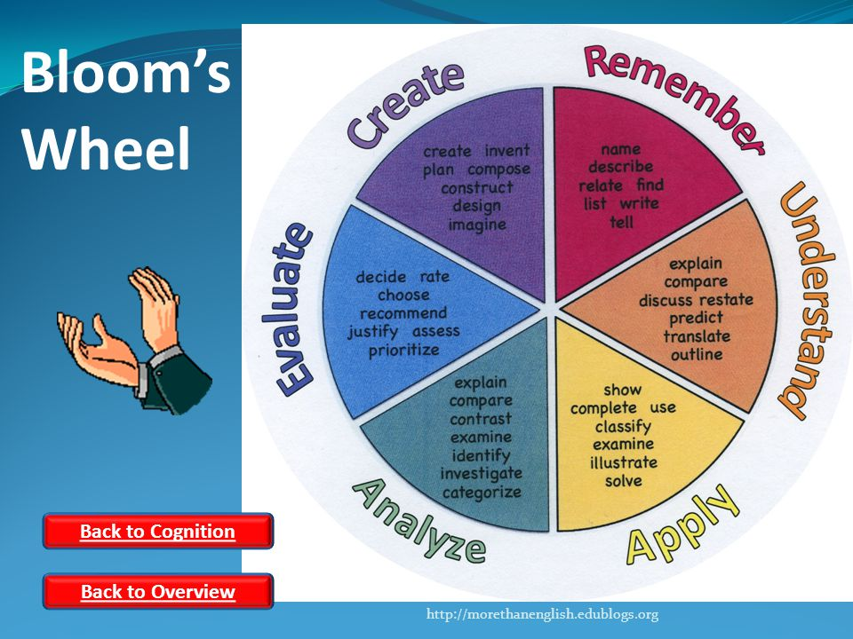 Bloom's Wheel Back to Cognition Back to Overview http://morethanenglish.edublogs.org