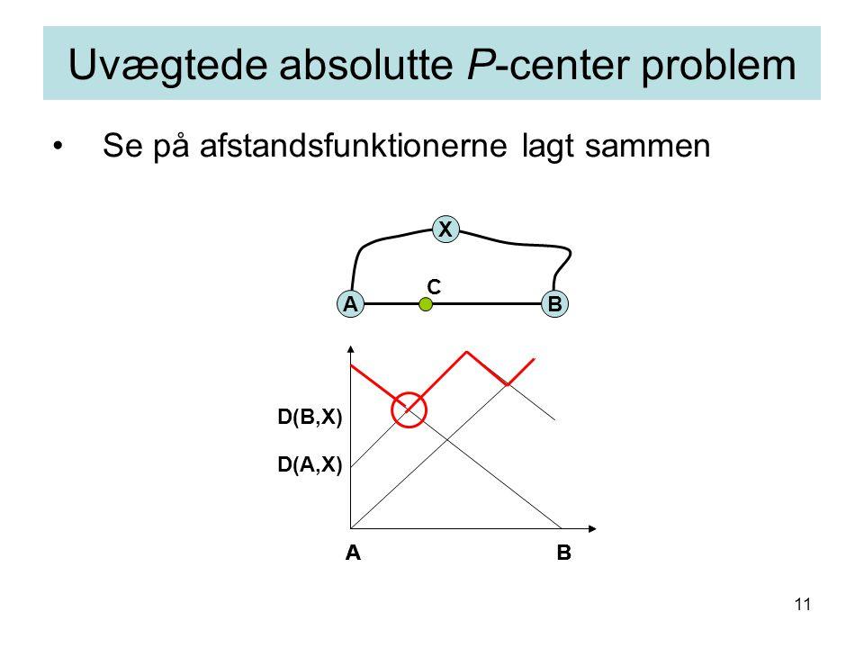 11 Se på afstandsfunktionerne lagt sammen Uvægtede absolutte P-center problem AB X C ABAB AB D(A,X) D(B,X)
