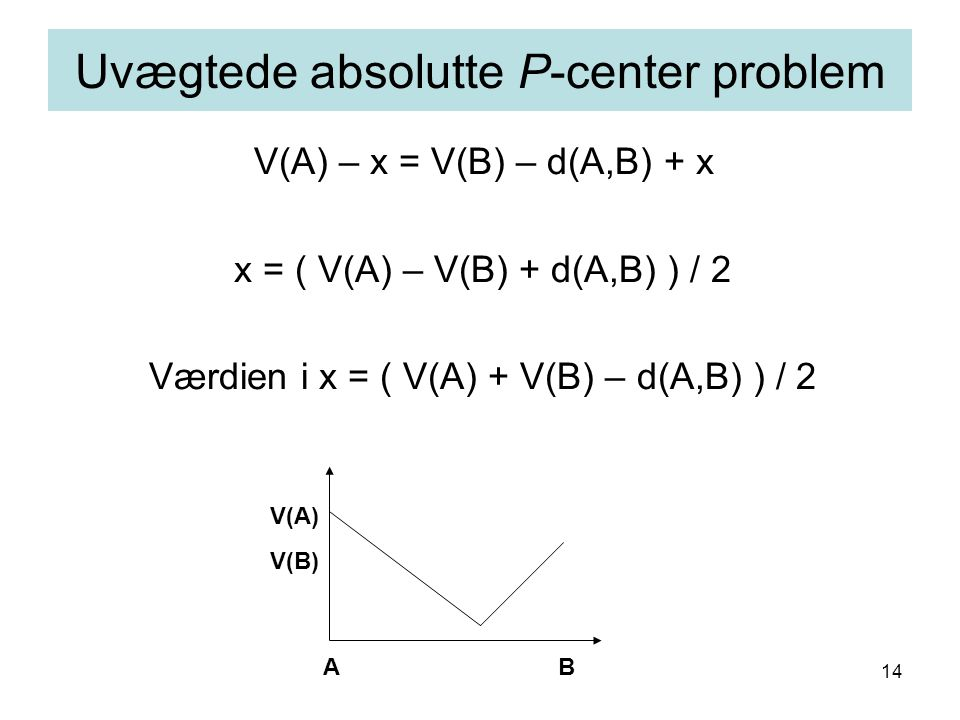 14 V(A) – x = V(B) – d(A,B) + x x = ( V(A) – V(B) + d(A,B) ) / 2 Værdien i x = ( V(A) + V(B) – d(A,B) ) / 2 Uvægtede absolutte P-center problem AB V(B) V(A)
