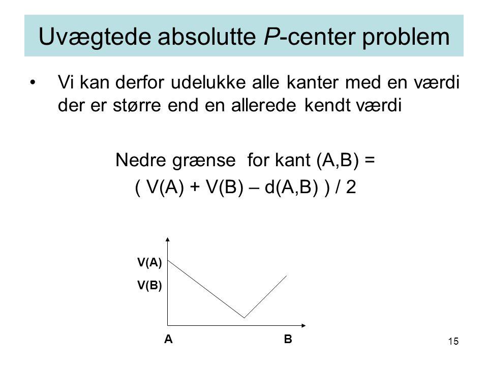 15 Vi kan derfor udelukke alle kanter med en værdi der er større end en allerede kendt værdi Nedre grænse for kant (A,B) = ( V(A) + V(B) – d(A,B) ) / 2 Uvægtede absolutte P-center problem AB V(B) V(A)