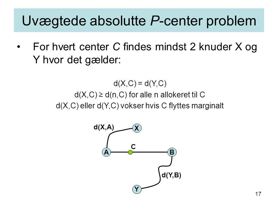 17 d(Y,A) d(X,B) For hvert center C findes mindst 2 knuder X og Y hvor det gælder: d(X,C) = d(Y,C) d(X,C) ≥ d(n,C) for alle n allokeret til C d(X,C) eller d(Y,C) vokser hvis C flyttes marginalt Uvægtede absolutte P-center problem AB X C Y d(X,A) d(Y,B)