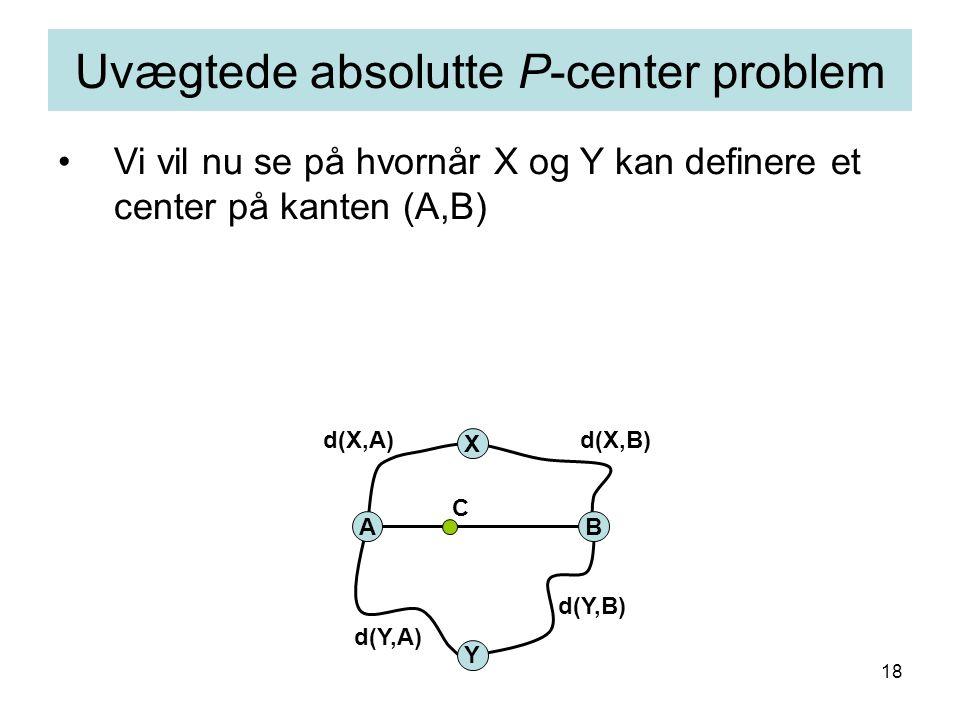 18 Vi vil nu se på hvornår X og Y kan definere et center på kanten (A,B) Uvægtede absolutte P-center problem AB X C Y d(X,B)d(X,A) d(Y,B) d(Y,A)