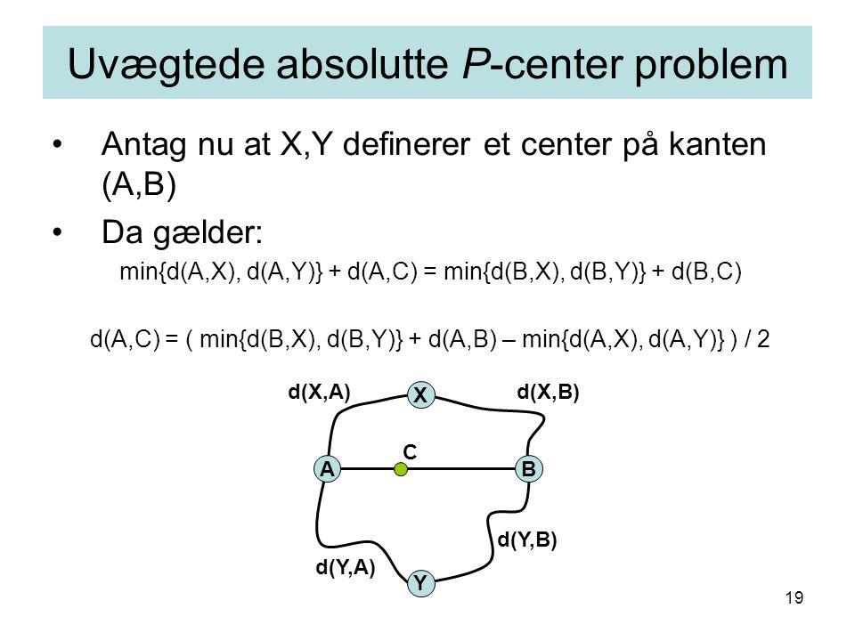 19 Antag nu at X,Y definerer et center på kanten (A,B) Da gælder: min{d(A,X), d(A,Y)} + d(A,C) = min{d(B,X), d(B,Y)} + d(B,C) d(A,C) = ( min{d(B,X), d(B,Y)} + d(A,B) – min{d(A,X), d(A,Y)} ) / 2 Uvægtede absolutte P-center problem AB X C Y d(X,B)d(X,A) d(Y,B) d(Y,A)