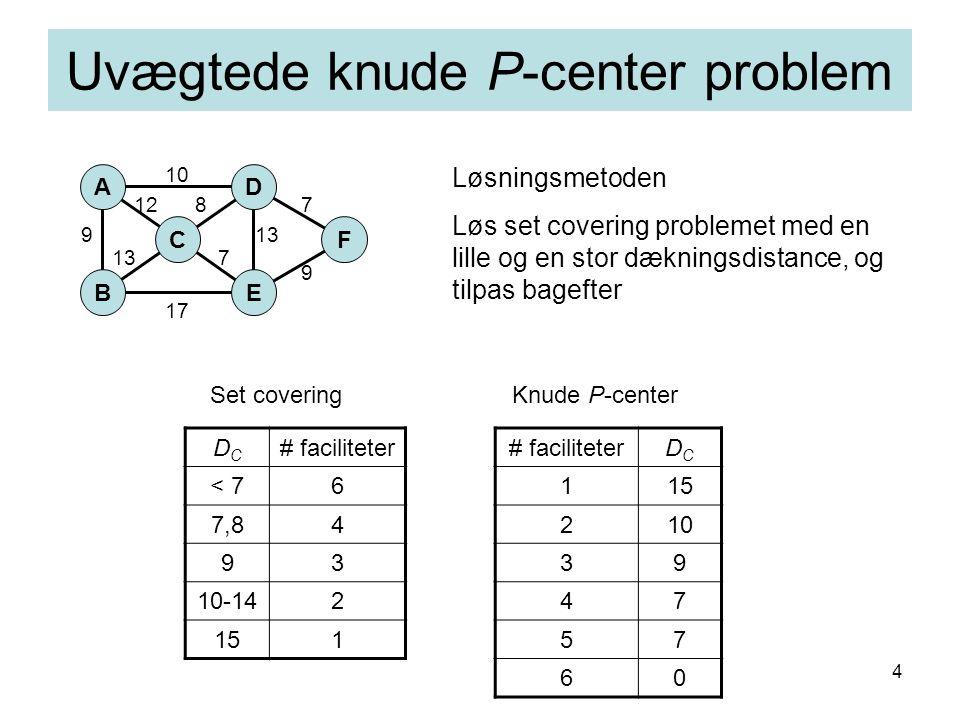 4 Uvægtede knude P-center problem DCDC # faciliteter < 76 7,84 93 10-142 151 AD F E C B 10 7 9 13 17 9 12 137 8 # faciliteterDCDC 115 210 39 47 57 60 Set coveringKnude P-center Løsningsmetoden Løs set covering problemet med en lille og en stor dækningsdistance, og tilpas bagefter